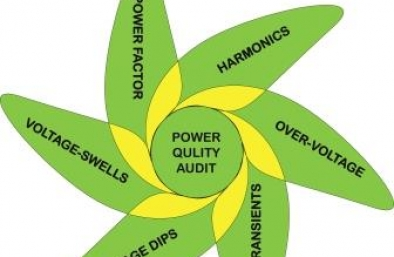 Power Quality Audits